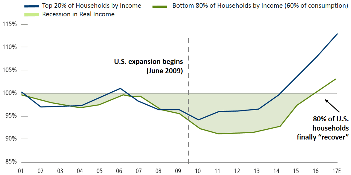 Improving Middle and Lower Income Balance Sheets Can Sustain U.S. Economic Growth