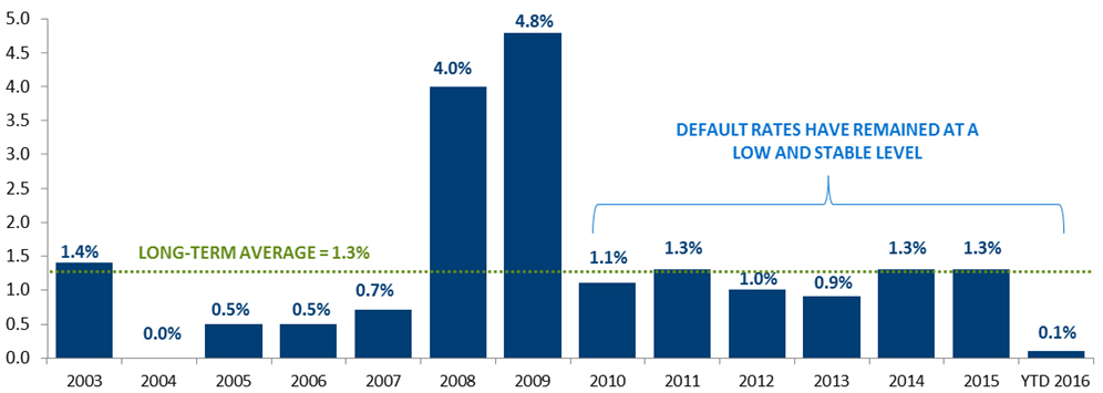 Convertible Default Rates Remain Low