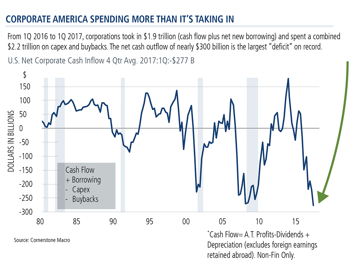 corporate america spending more than it's taking in
