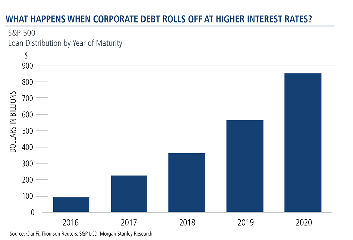 what happens when corporate debt rolls off at  higher interest rates