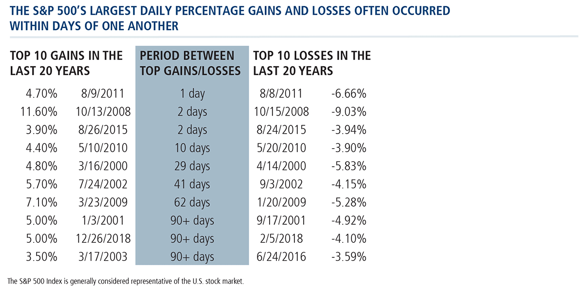 S&P 500's largest daily % gains and losses often occurred within days of one another