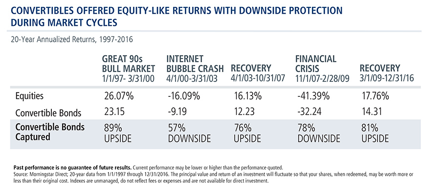 convertible-securities-equity-returns-downside-protection