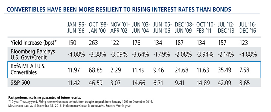 convertible-securities-resilient-to-rising-interest-rates
