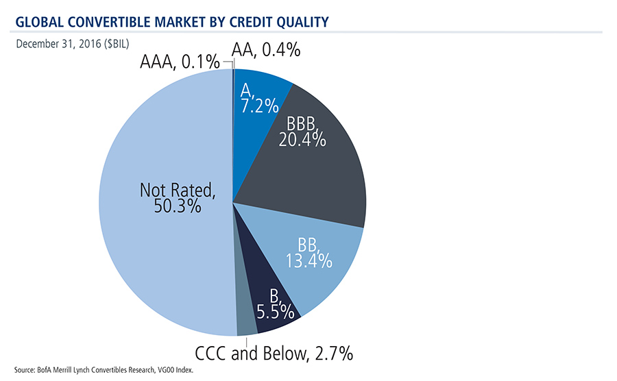 global-convertible-securities-market-credit-quality