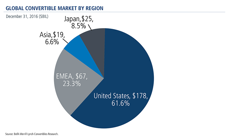global-convertible-securities-market-region