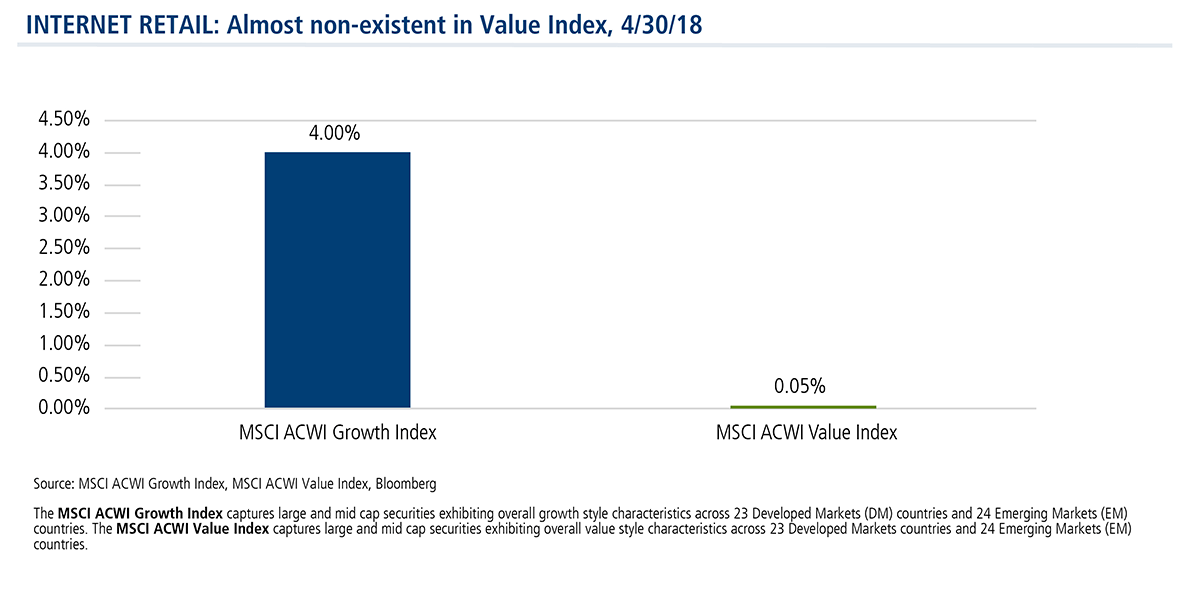 internet retail almost non-existent in value index