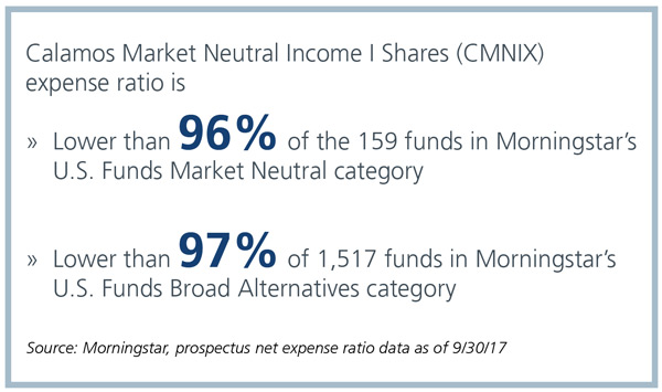 calamos market neutral income fund expense ratio