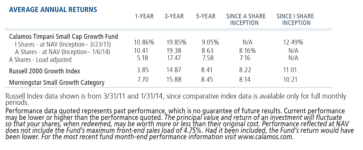 Calamos Timpani Small Cap Growth Fund average annual returns data as of 3-31-19