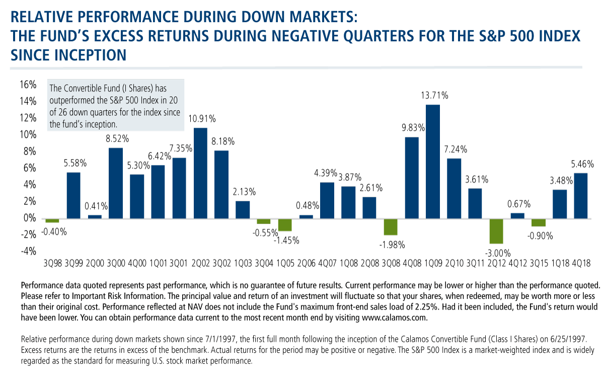 relative performance during down markets