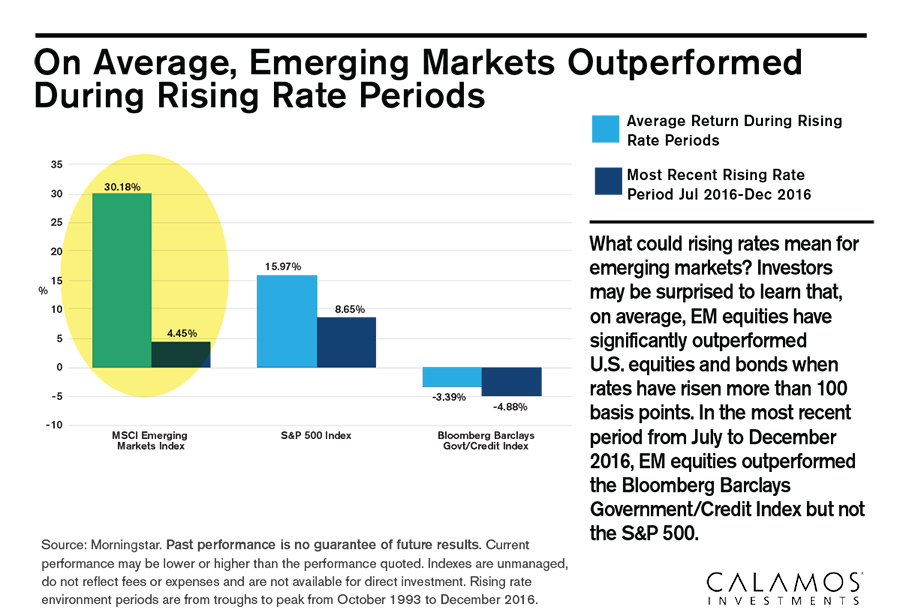 EMs outperformed in rising rate periods