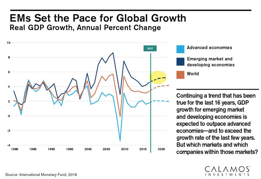 ems set the pace for global growth