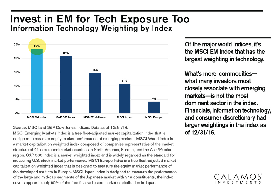invest in EMs for tech exposure too