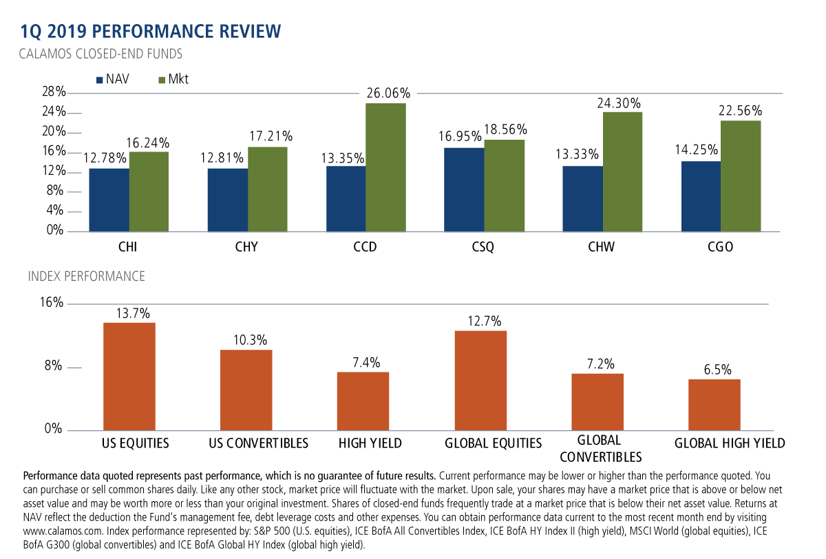 1q 2019 performance review