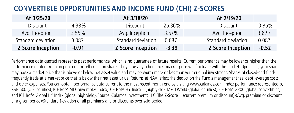 calamos high income and opportunities fund z-scores