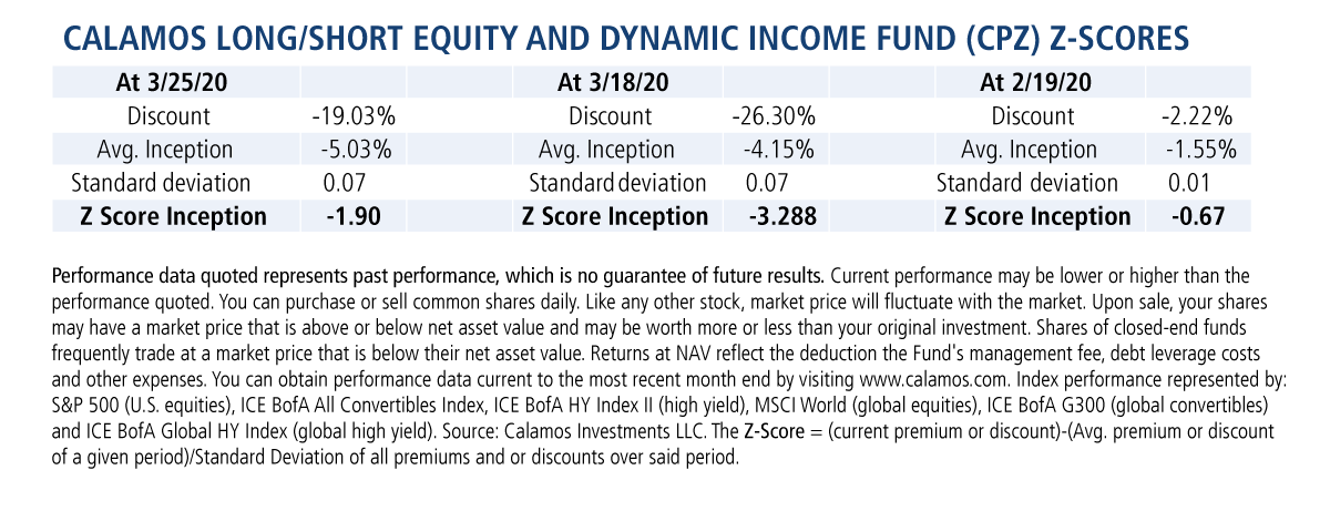 calamos ls equity and dynamic fund cpz z-scores
