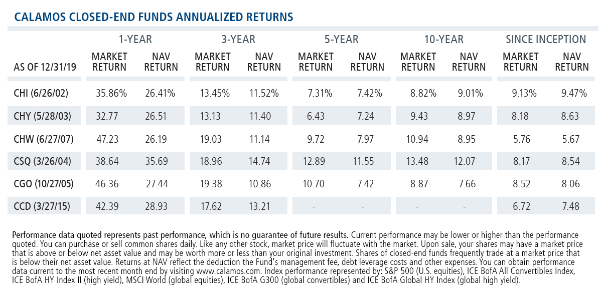 cef table annualized returns