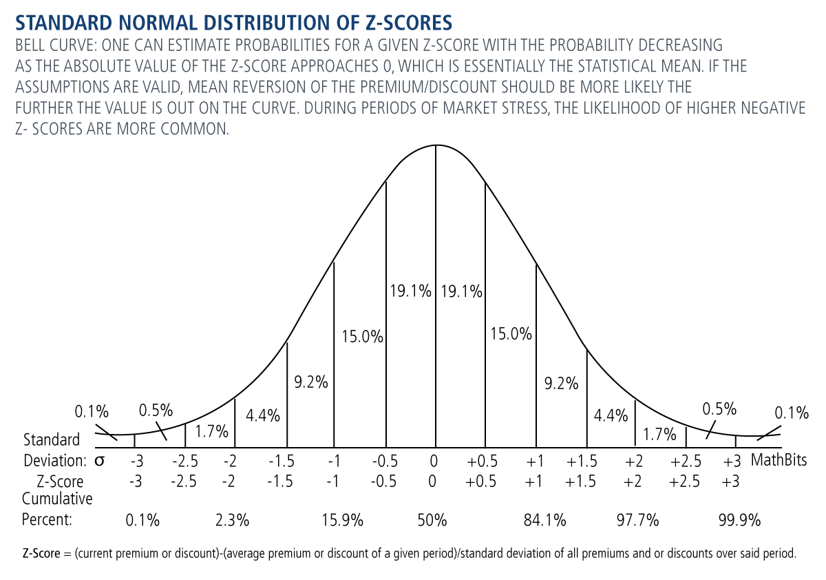 standard normal distribution of z-scores