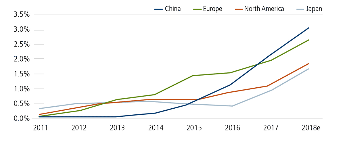 electric vehicle share of total new car sales