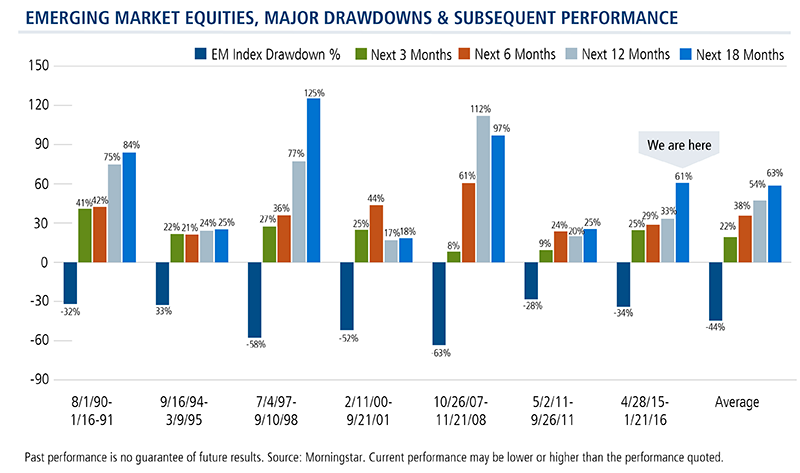 emerging market equities, major drawdowns & subsequent performance