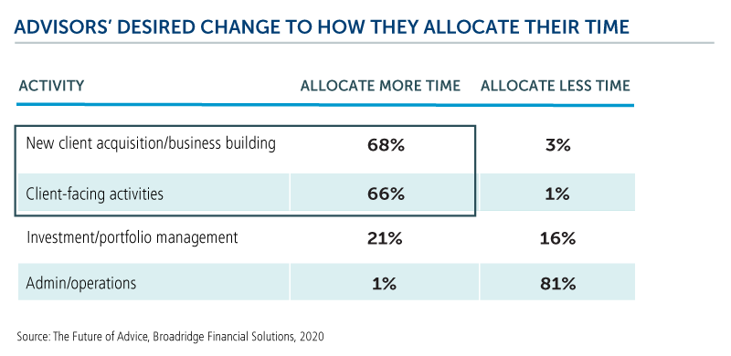 advisors desired change to how they allocate their time