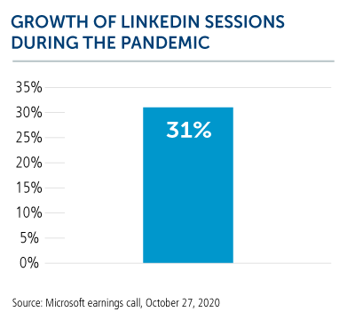 growth of linkedin sessions during the pandemic