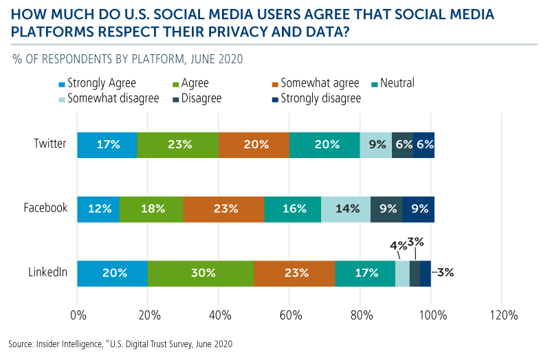 how much do u.s social media users agree that social media platforms respect privacy and data