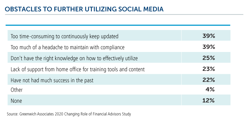 obstacles to further utilizing social media