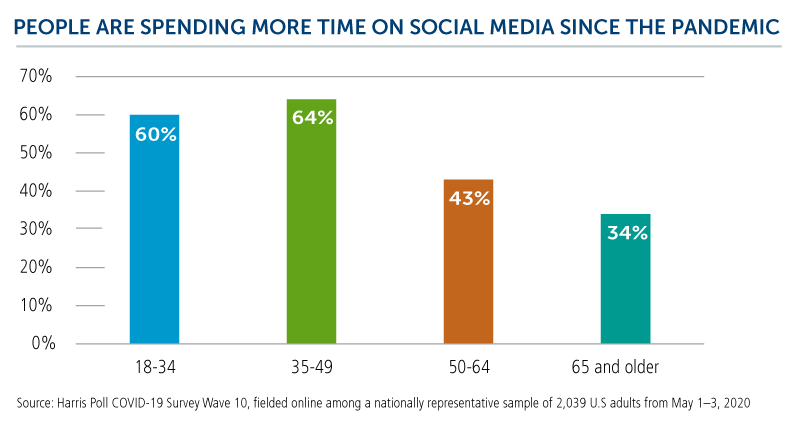 people are spending more time on social media since the pandemic