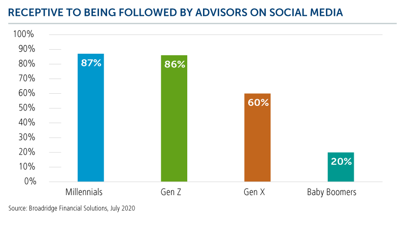 receptive to being followed by advisors on social media