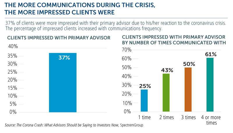 the more communications during the crisis