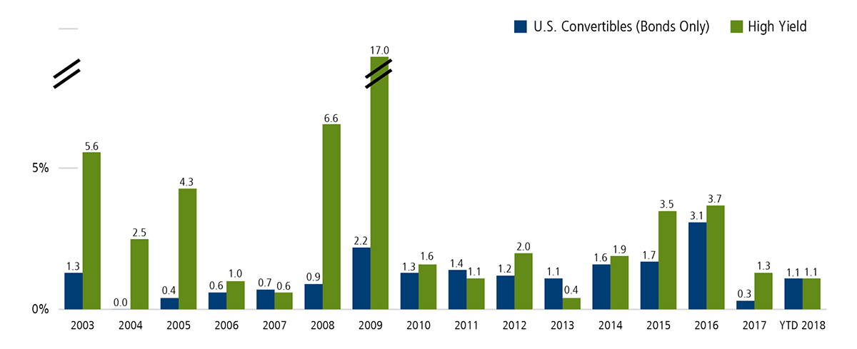 Historically, Convertible Bonds Have Seen Low Defaults