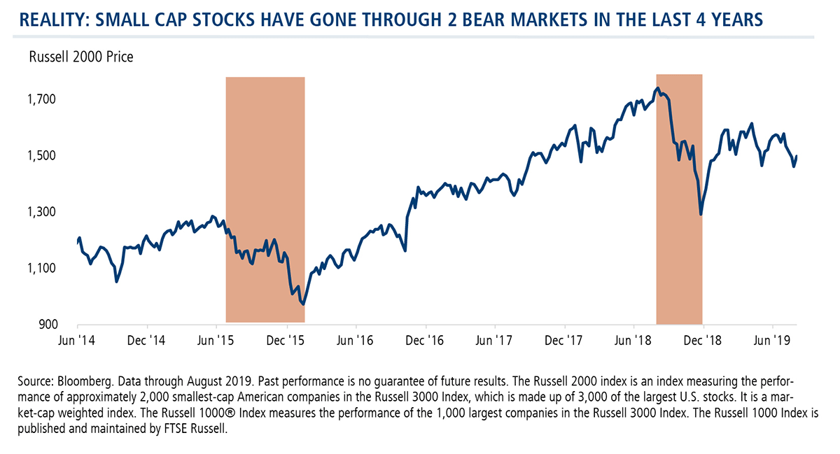 reality small cap stocks have gone through 2 bear markets in the last 4 years