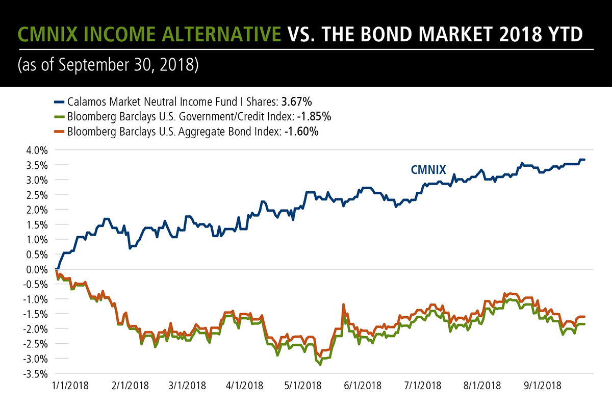 cmnix vs the bond market 2018 ytd