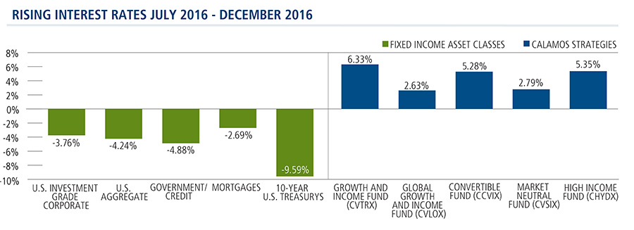 Calamos Strategies Outperform When Rates Rise 7/2016 - 12/2016