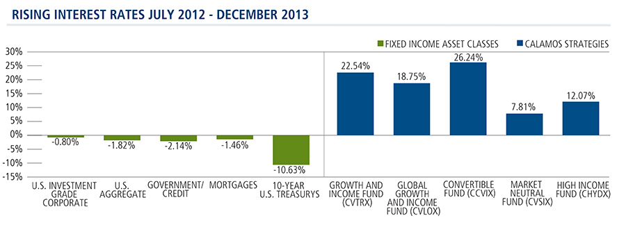 Calamos Strategies Outperform When Rates Rise 7/2012 - 12/2013