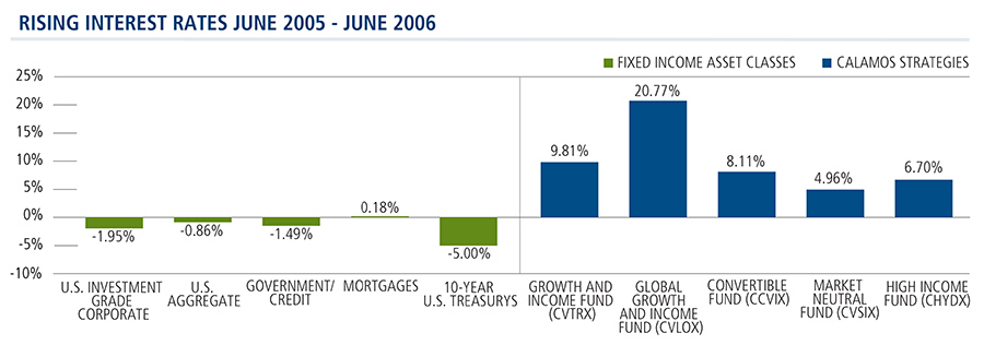 Calamos Strategies Outperform When Rates Rise 6/2005 - 6/2006