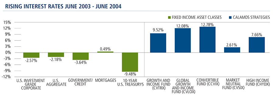 Calamos Strategies Outperform When Rates Rise 6/2003 - 6/2004