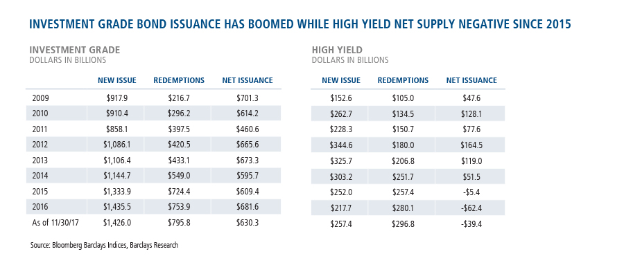 investment grade bond issuance has boomed while high yield net supply negative since 2015