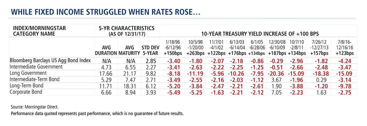 While Fixed Income Struggles When Rates Rise...