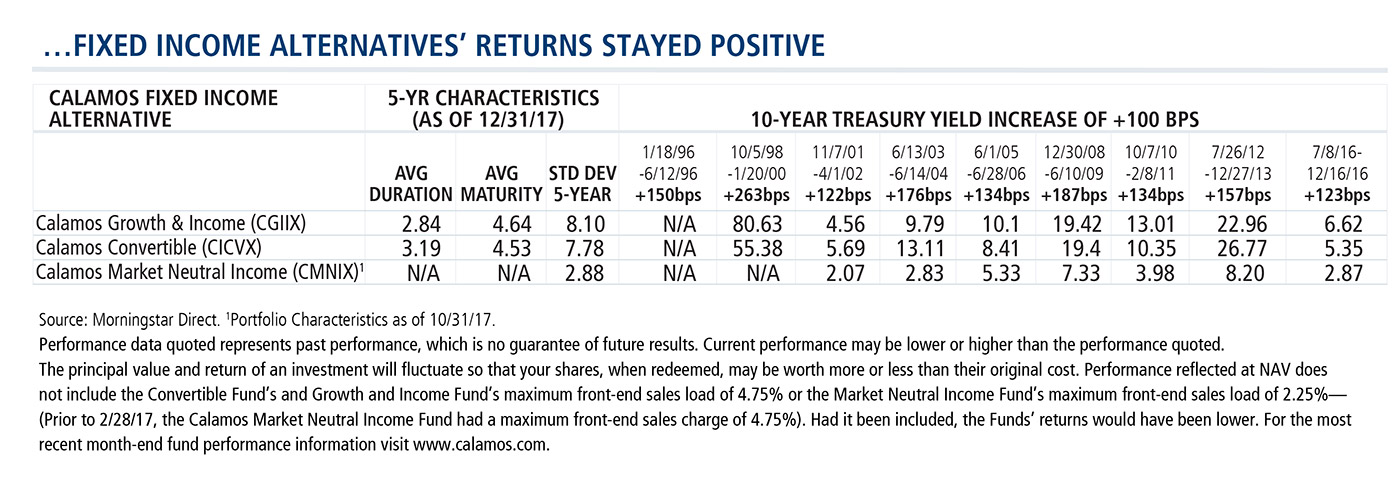 ...Fixed Income Alternatives Returns Stay Positive