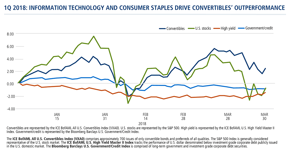 1q 2018: information technology and consumer staples drive convertibles outperformance