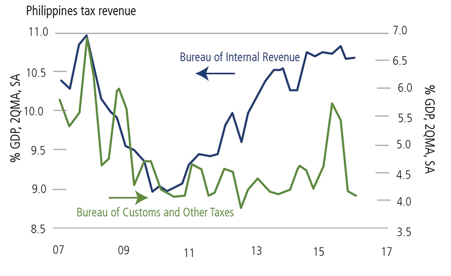 Philippines Tax Revenues Rising