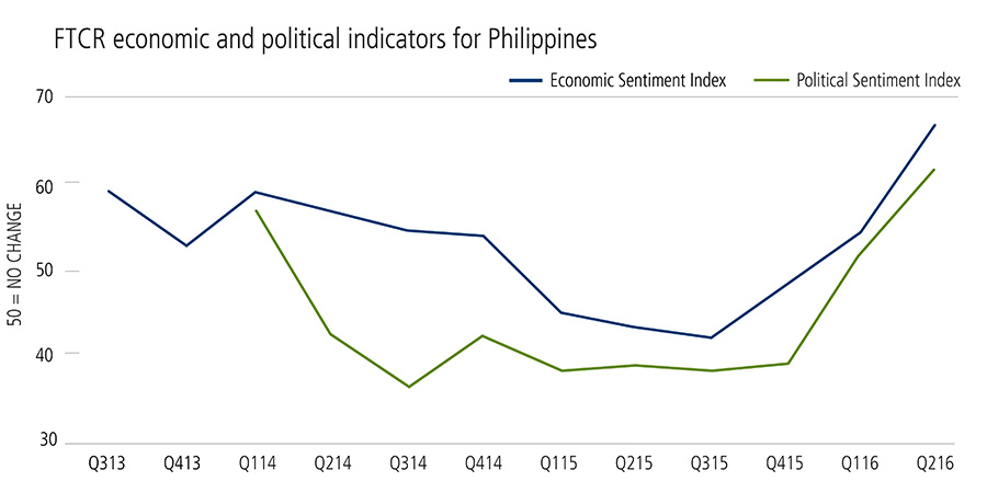 Economic and political sentiment rising in Philippines