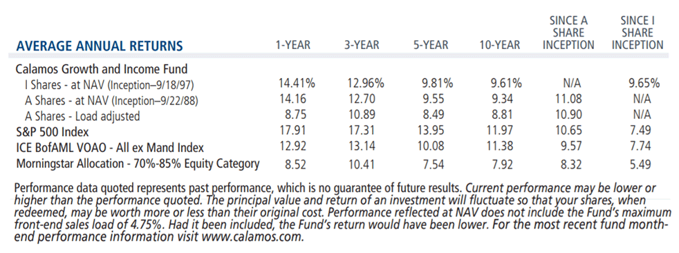 average annual returns growth and income fund 9-30-18