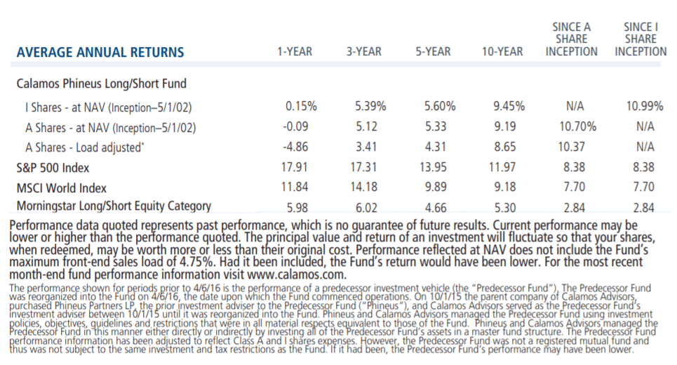 average annual returns phineus long short fund 9-30-18