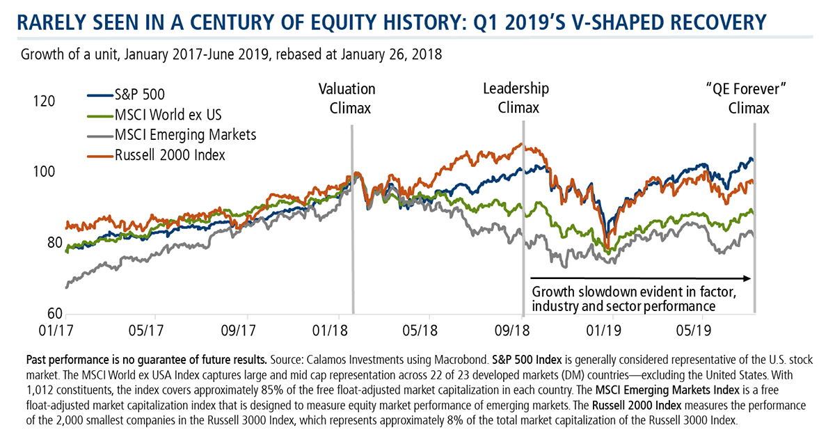 rarely seen in a century of equity history