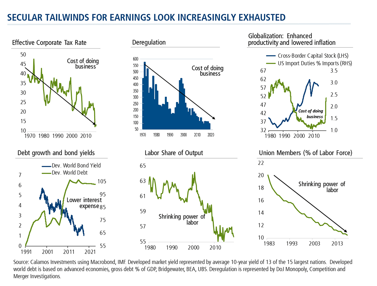 secular tailwinds for earnings look increasingly exhausted