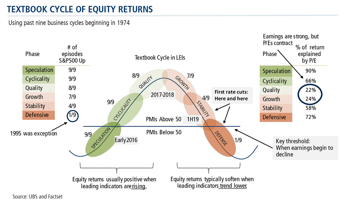 textbook cycle of equity returns