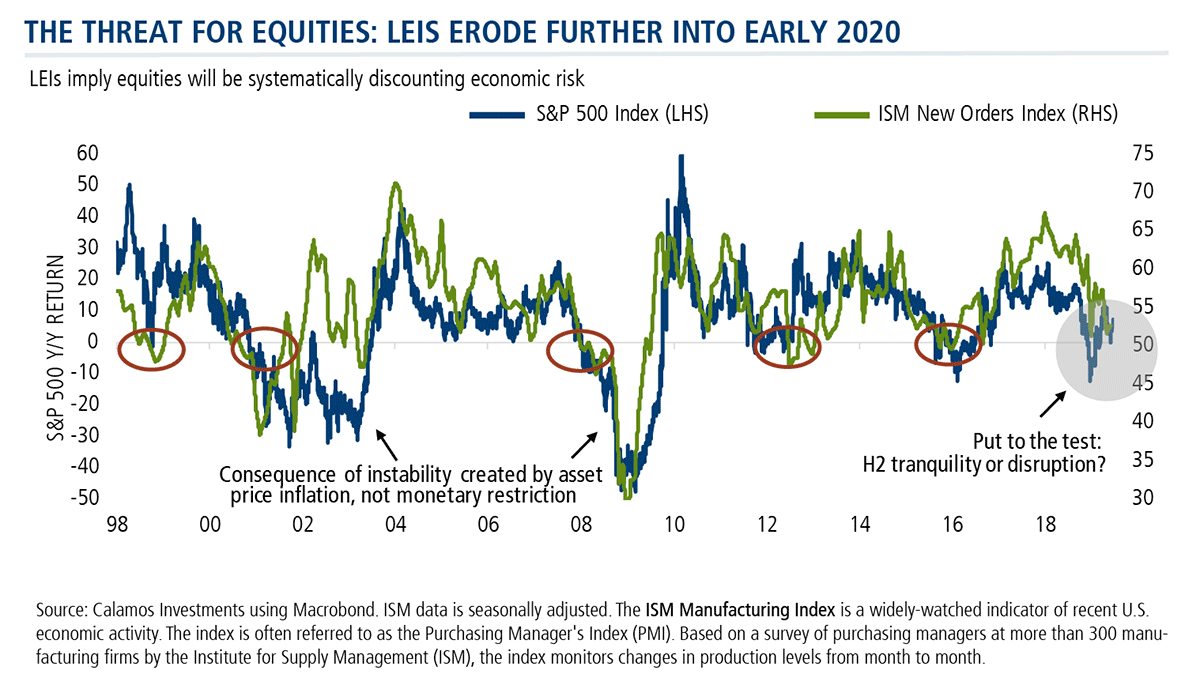 the threat for equities