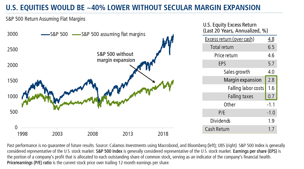 U.S. equities would be 40 percent lower without secular margin expansion